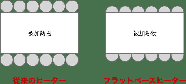 従来のヒーターとフラットベースヒーターの比較図